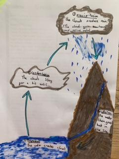 Lincoln's water cycle learning