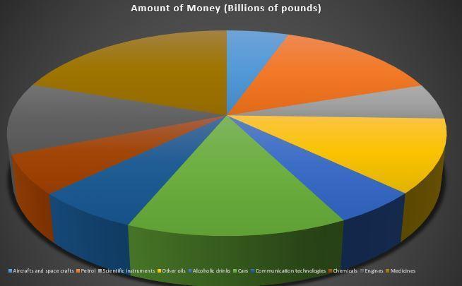 Tarak made a pie chart to show export data