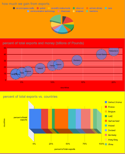Joe created various graphs to show export data
