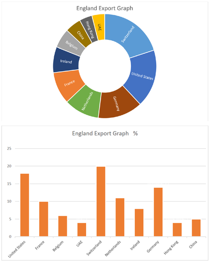 Emil's graphs showing UK export data