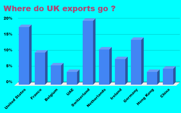 Jess created a bar chart to show UK imports.