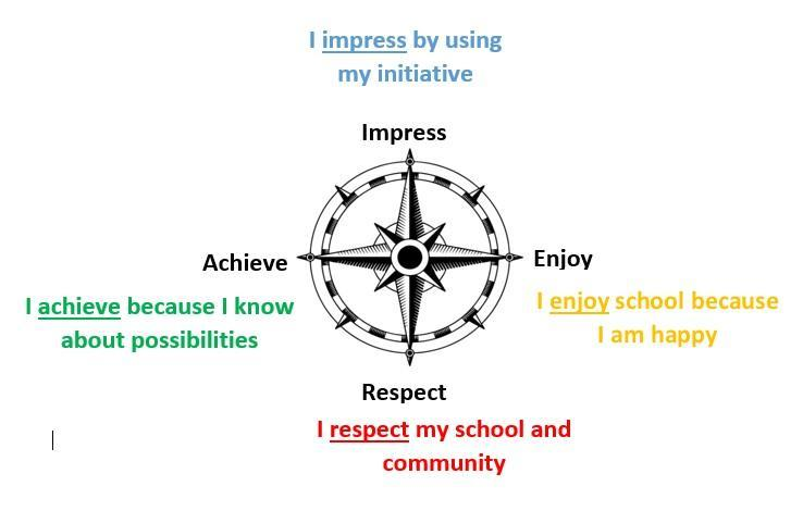 Our school 'Moral Compass'
