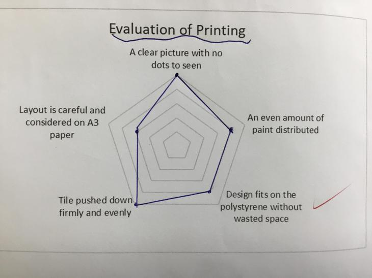 Evaluating our art
