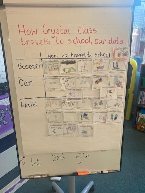 This week in Computing we have been looking at creating data. We created a class pictogram