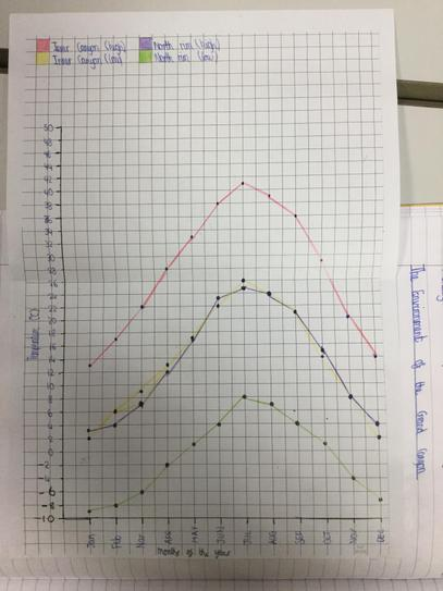 We used our maths skills to plot climate graphs