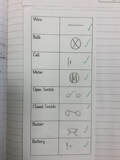 We used the correct symbols in our diagrams