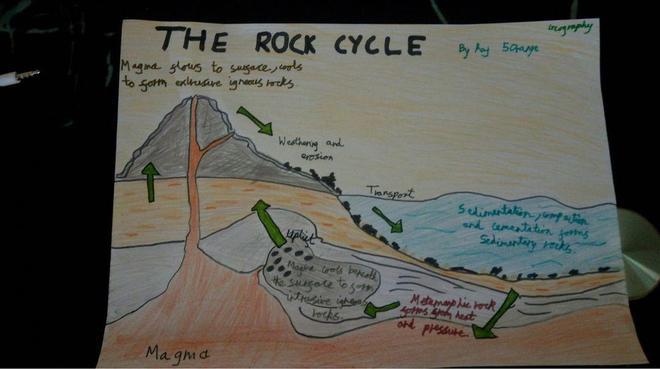 Raj (Orange) has been studying rock cycles