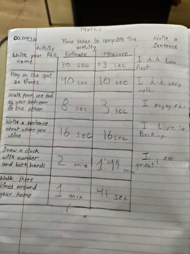 Estimating and measuring time by Aditya, Blue
