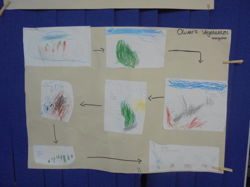We drew story maps in our group times