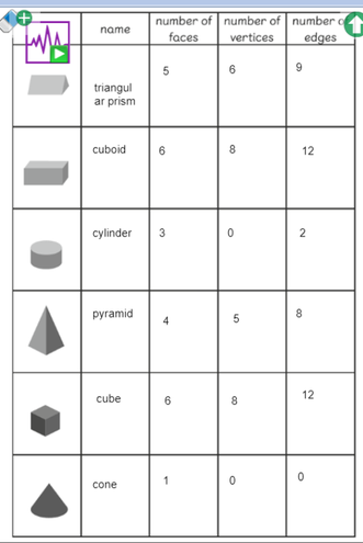Daisy - Properties of 3D Shapes
