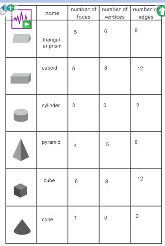 Hayden - Properties of 3D Shapes