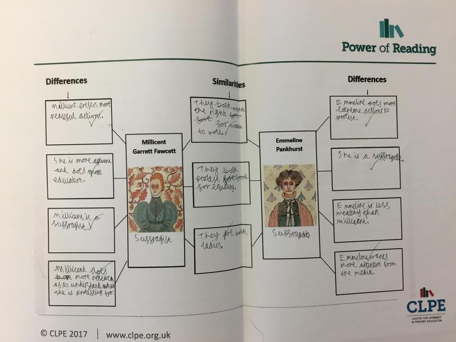 We compared the similarities and differences between the suffragettes and the suffragists.