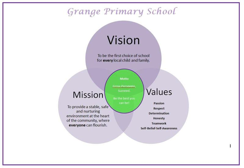 Vision, Values and Mission