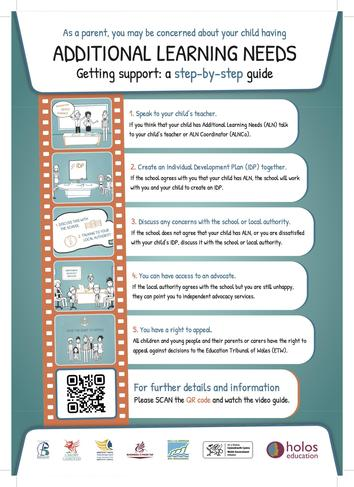 Getting Support: A Step by Step Guide