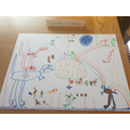 Jackson's home learning.