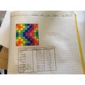 Bella J does some super fractions work