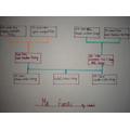 Isobel's Family Tree in French