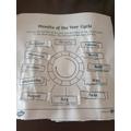 Thea's months wheel