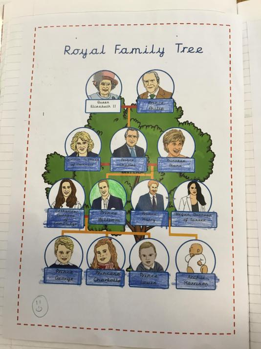 ...and used this information to create their family tree.