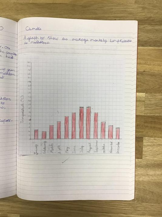 We gathered data about the temperature in each town
