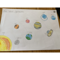 Isaac's super Solar System