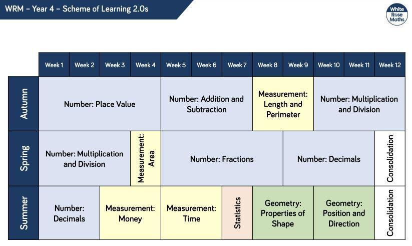 Year 4 Curriculum Overview