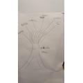Theo's RE gratitude tree.