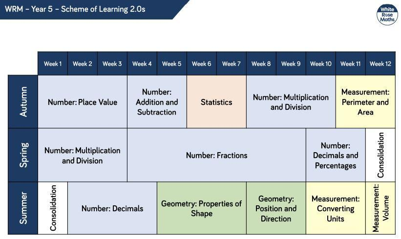Year 5 Curriculum Overview