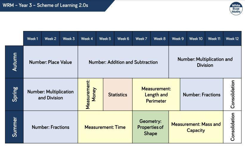 Year 3 Curriculum Overview