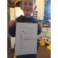 Wow Max!  Great work using the 'ee' sound.