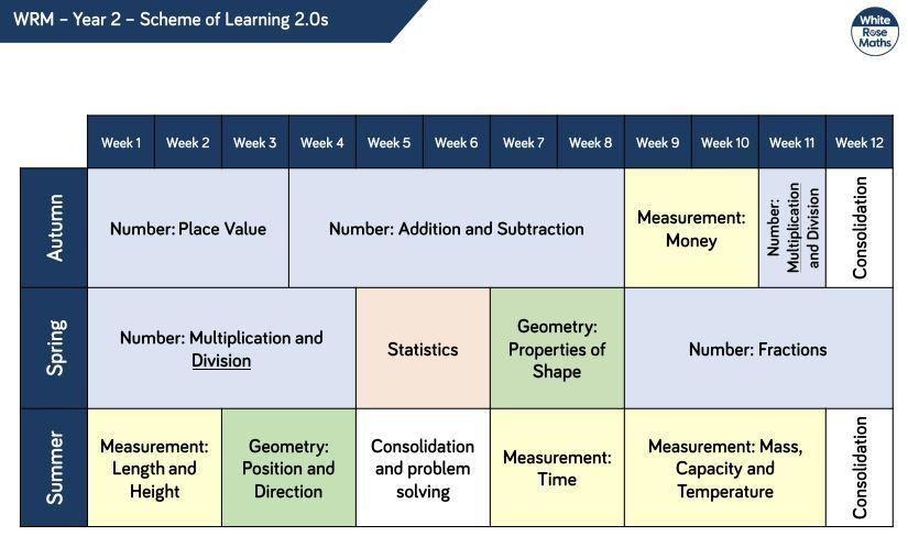 Year 2 Curriculum Overview
