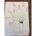 Max's RE gratitude tree.