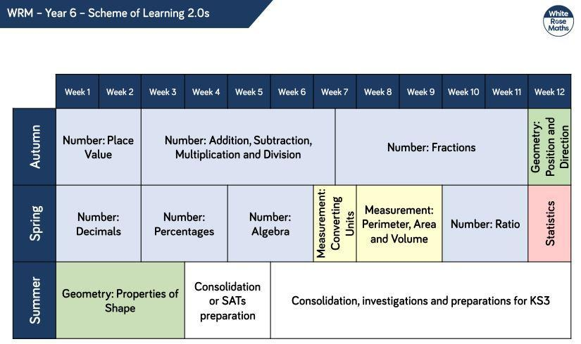 Year 6 Curriculum Overview