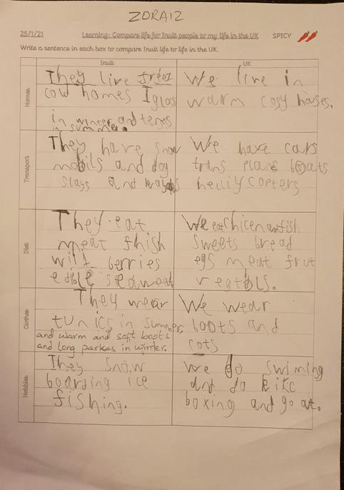 Very detailed answers. Well done, Zoraiz.