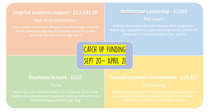 Catch-up funding September 2020 - April 2021