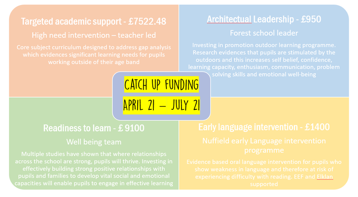 Catch-up funding April 2021 - August 2021