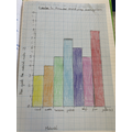 Bar charts to show our results.