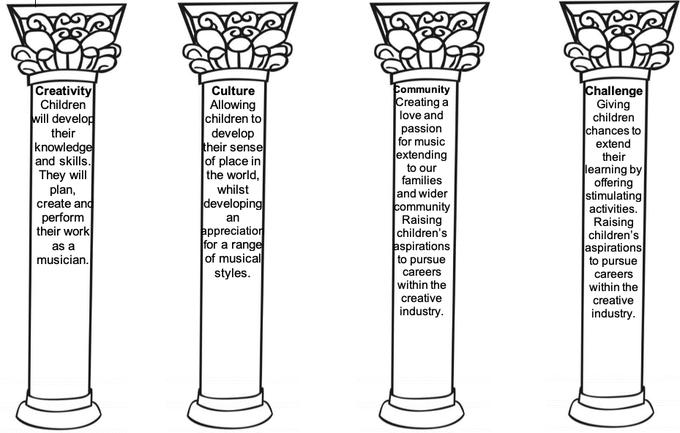 4 Pillars of Music