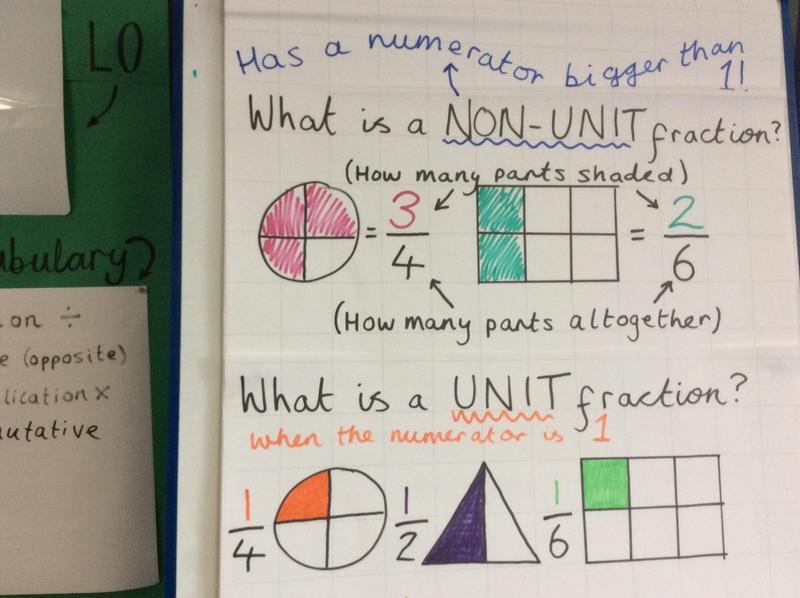 Maths - Unit & Non-Unit