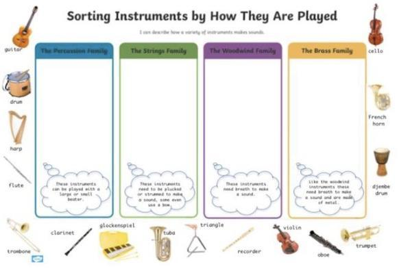 Sorting instruments by how they are played