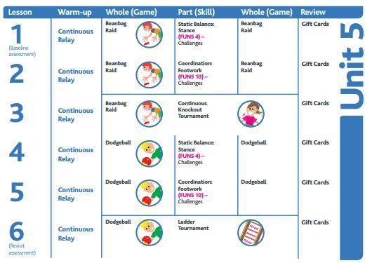 Year 5 & 6 SUMMER 1 - Medium Term Plan - PHYSICAL