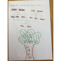 Saanvi - Family Tree