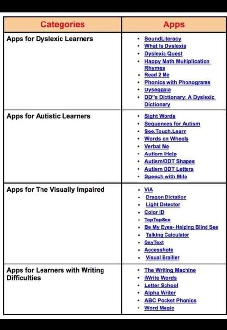 Websites/ Apps based on different learning types