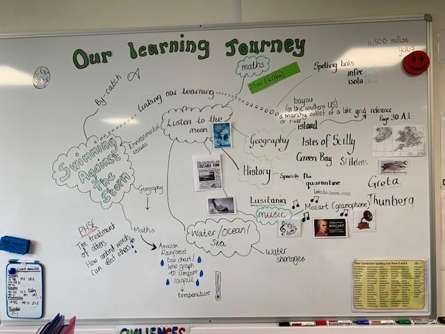 The learning journey of Year 6