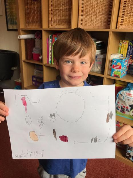 Well done Noah - A super story map.