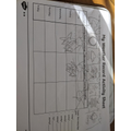 Amber recorded the weather on a weather chart