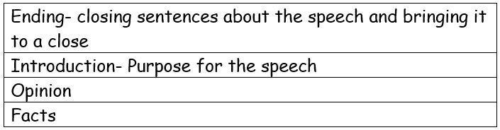 Write down the correct order of these parts of a speech