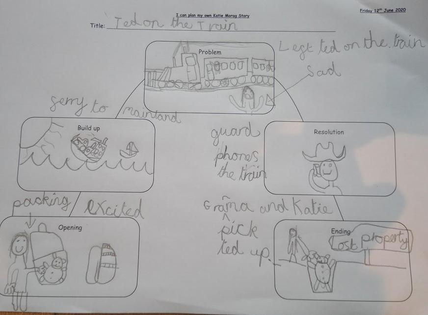 Story plan for Katie Morag