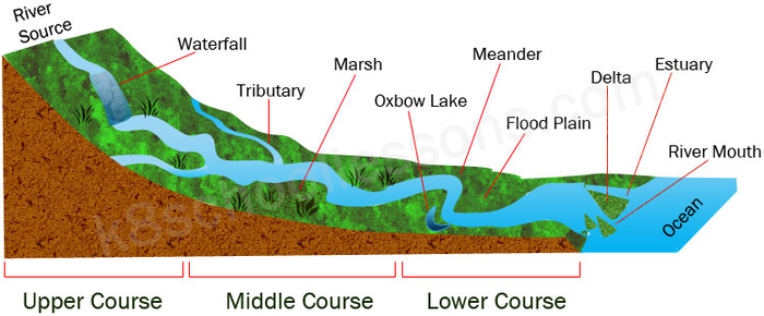 The 3 Courses of a River