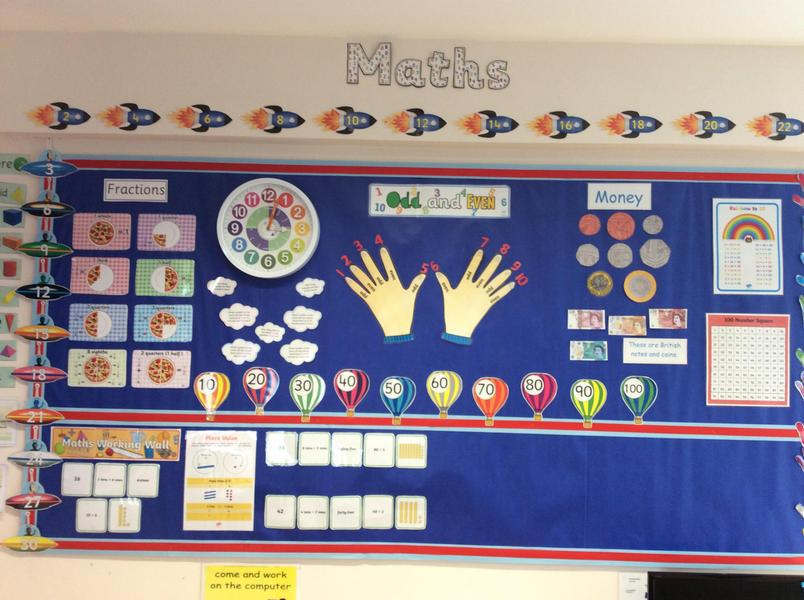 Maths wall to support all elements of maths lessons